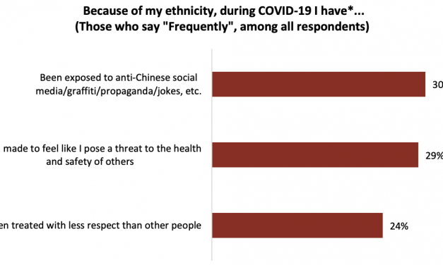 1st survey results: Racism against Chinese Canadians during the COVID-19 pandemic