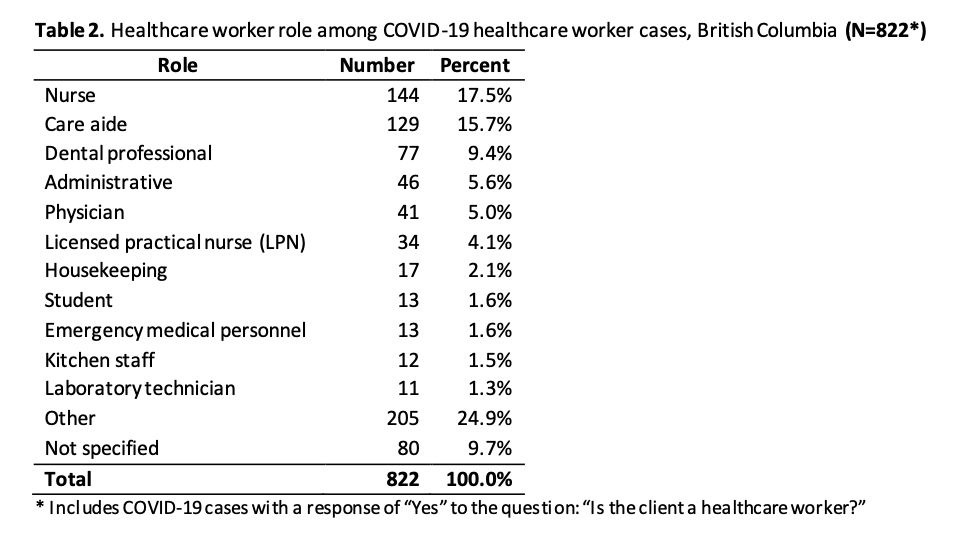 More than 800 COVID-19 infections in B.C. healthcare workers; the full breakdown is here.