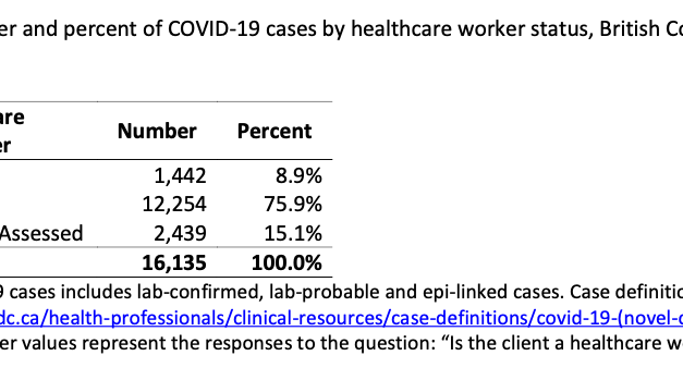 Steep rise in COVID-19 infections among B.C. healthcare workers