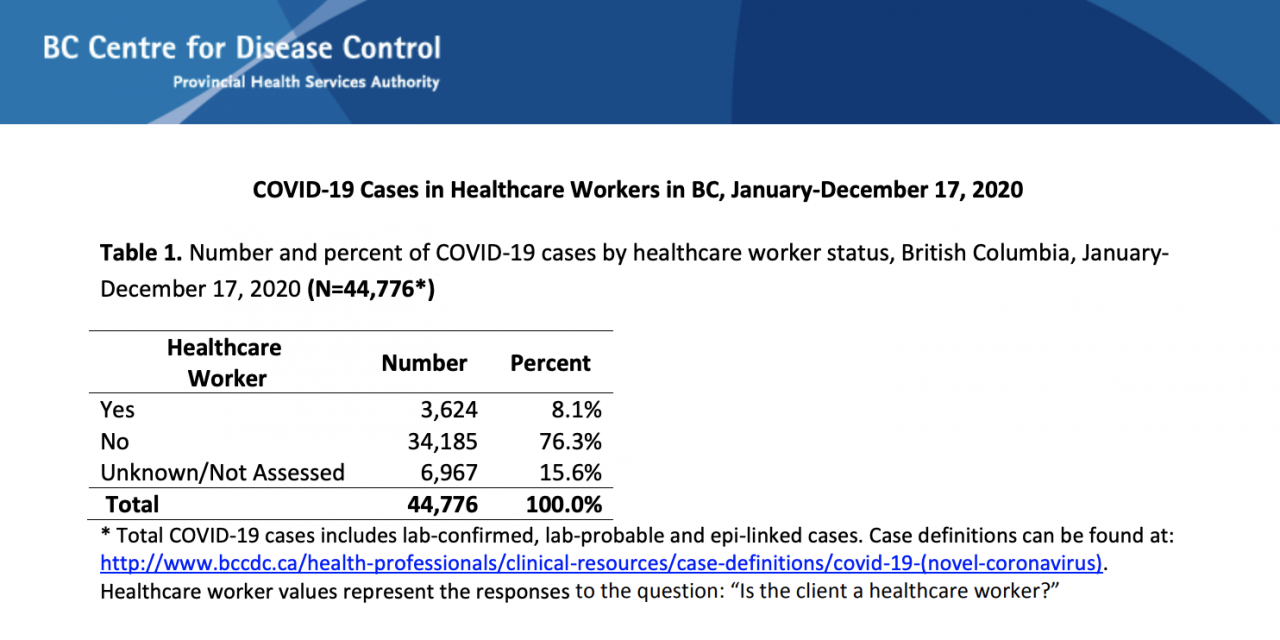 151% rise in COVID-19 cases among healthcare workers in just six weeks
