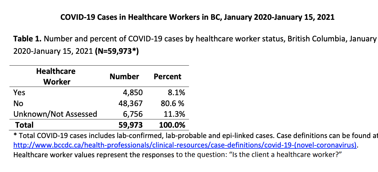 COVID-19 cases rise 34% among B.C. healthcare workers in past month alone