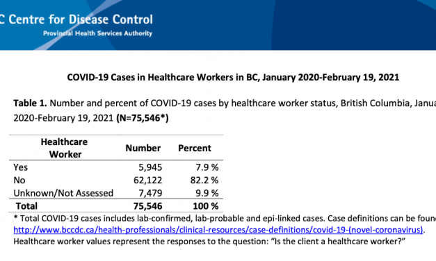 HEALTHCARE WORKERS INFECTED BY COVID-19: latest data